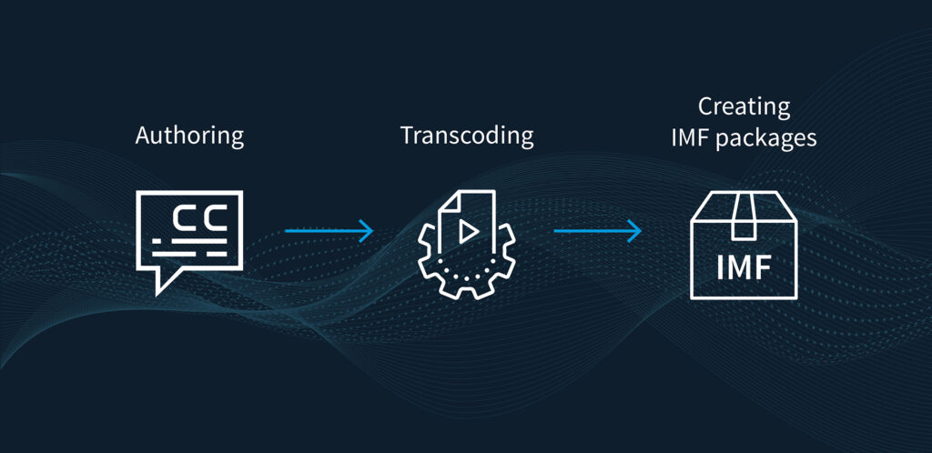 Telestream Authoring Transcoding and Creating IMF Packages