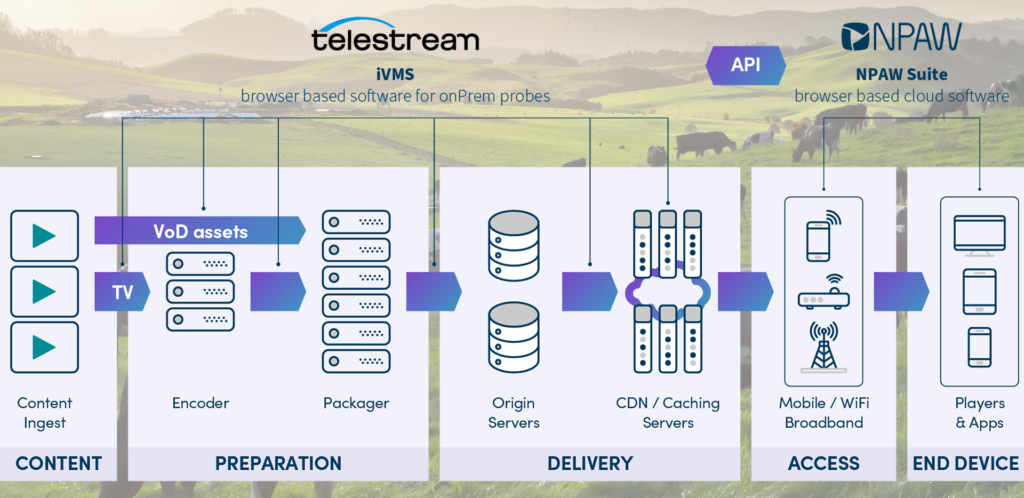 Telestream and NPAW offer advanced integration of video network and client analytics